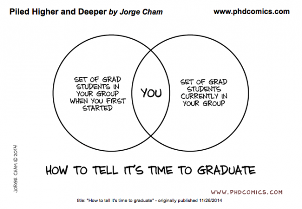 Time-to-graduate
